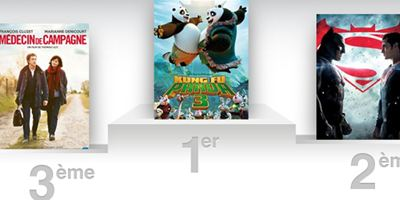 Box-office France : Kung-Fu Panda 3 met tout le monde KO