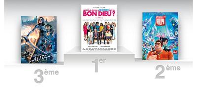 Qu'est-ce qu'on a encore fait au Bon Dieu ? continue de caracoler en tête du box office français