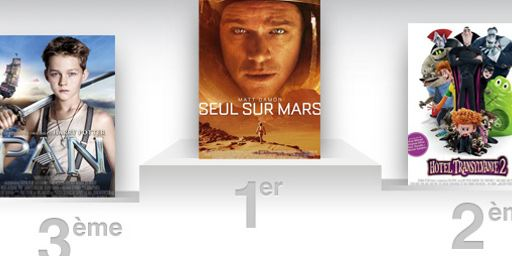 Box-office US : Seul sur Mars confirme, Steve Jobs débute fort