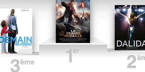 Box-office France : La Grande Muraille lance enfin l'année 2017