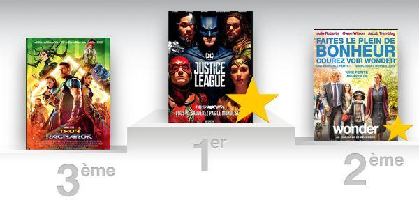 Box-office US : Justice League déloge Thor Ragnarok
