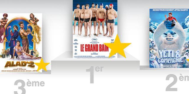 Box office France : tout le monde plonge dans Le Grand Bain de Gilles Lellouche !
