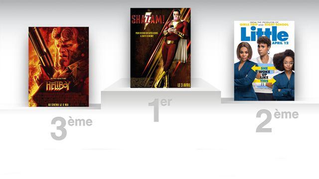 Shazam! : le film approche des 100 millions de dollars de recettes au box-office US
