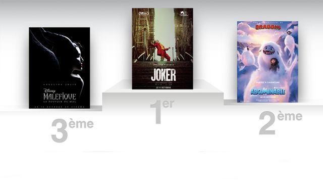 Box-office France : Joker increvable, le million pour Hors Normes