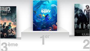 Box-office US : Dory plus fort que Tarzan et Spielberg !