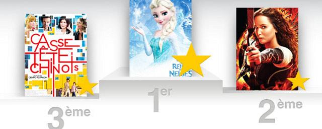 Box office france disney millionnaire avec la reine des neiges actus cin allocin - Allocine box office france ...