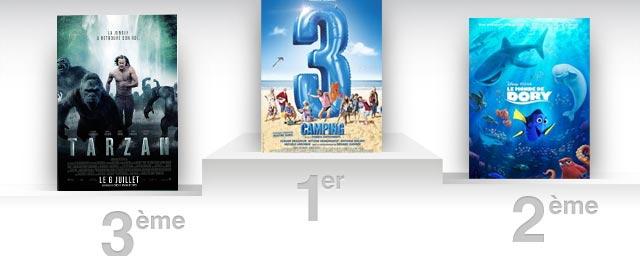 Box office france bient t 2 millions d 39 entr es pour camping 3 actus cin allocin - Allocine box office france ...