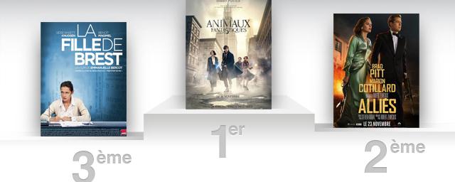 Box office france les animaux fantastiques franchit d j les 2 millions allocin - Allocine box office france ...