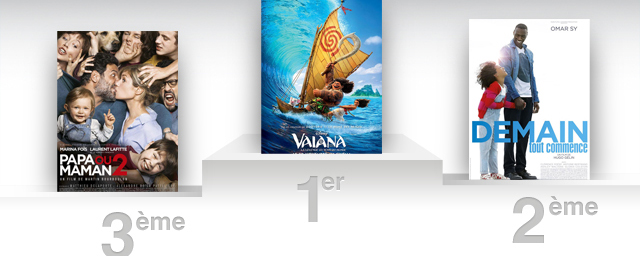 Box office france vaiana s 39 approche des 2 millions d 39 entr es allocin - Allocine box office france ...