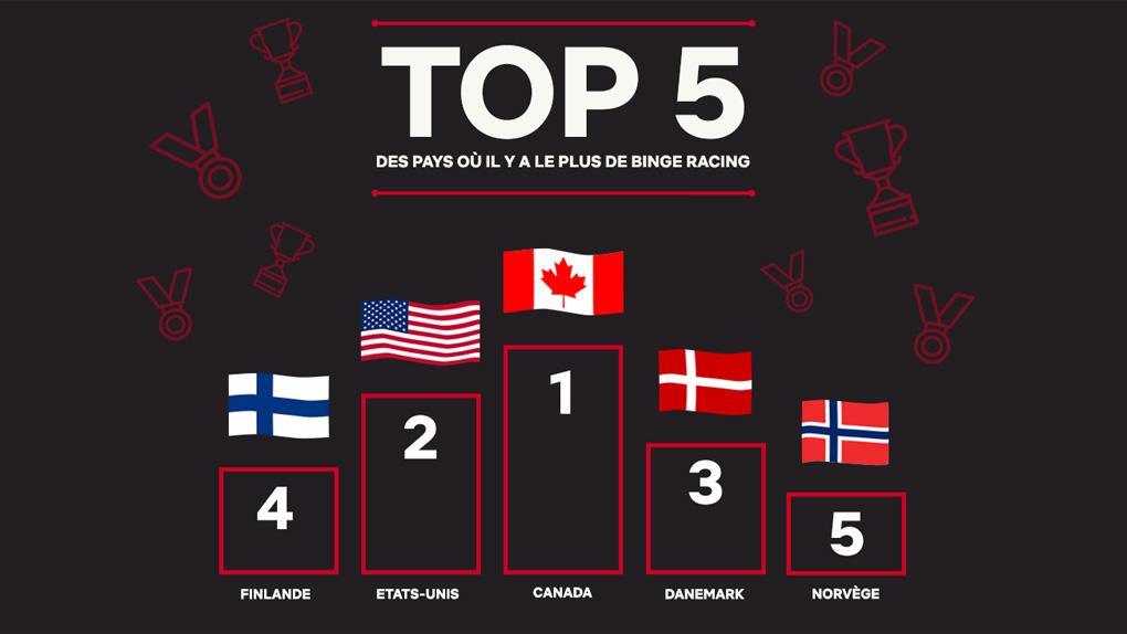 Top 5 des pays où l'on binge race le plus
