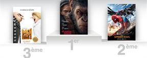Box-office US : La Planète des singes: Suprématie a la banane en tête !