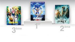 Box-office US : Sonic passe le cap des 100 millions