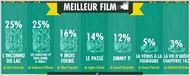 César 2014: Guillaume Gallienne grand vainqueur selon l'infographie.